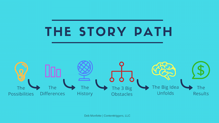 Illustration of 6 steps in The Story Path on an ocean blue background rectangle.